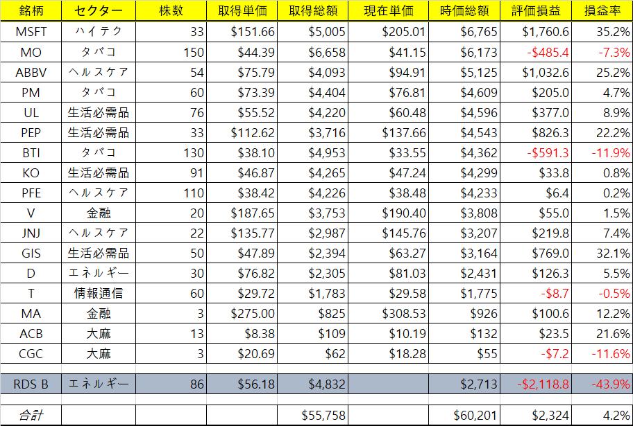 f:id:nomiinvestor:20200801125949p:plain