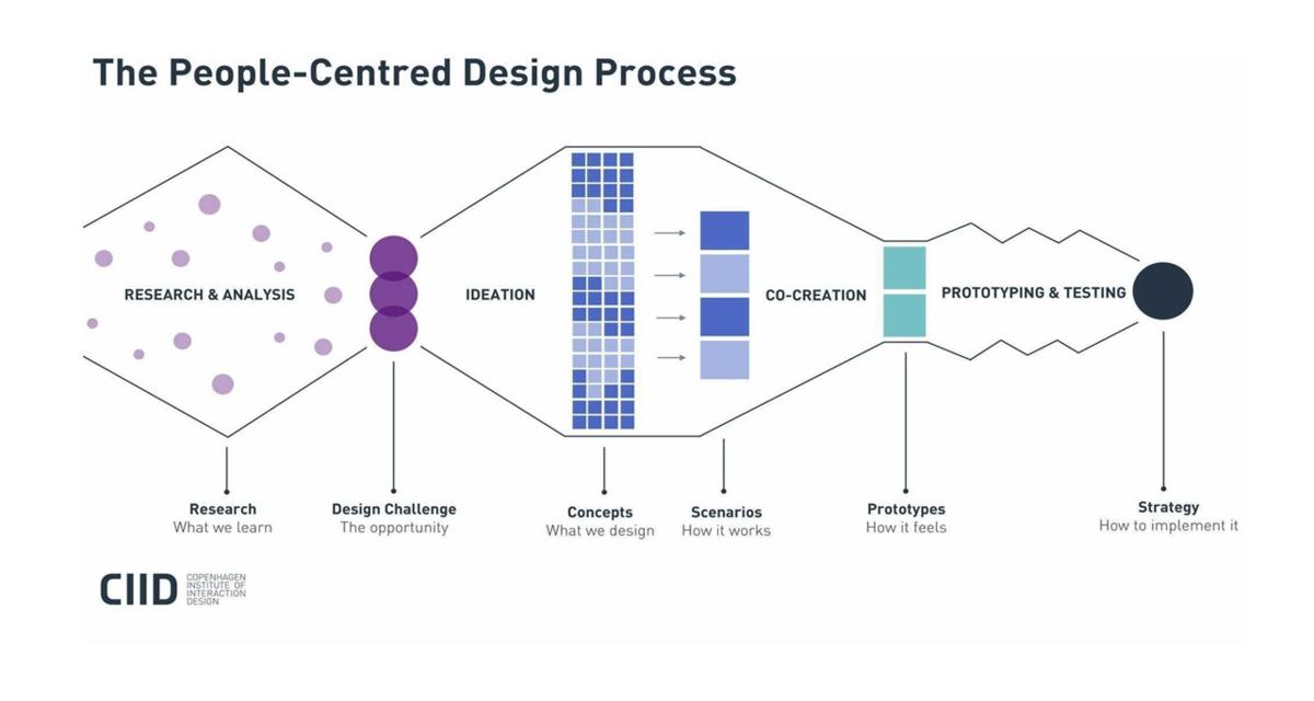 PCDプロセス