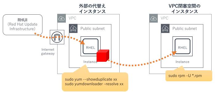 検証概要:代替えインスタンスでRHUIからrpmをyumdownloaderでダウンロードして、転送してrpmコマンドでアップロードする