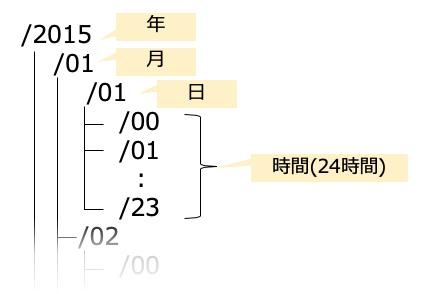 f:id:nopipi:20191015030029p:plain:w300