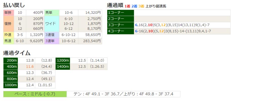 f:id:nori180115:20180610200603p:plain
