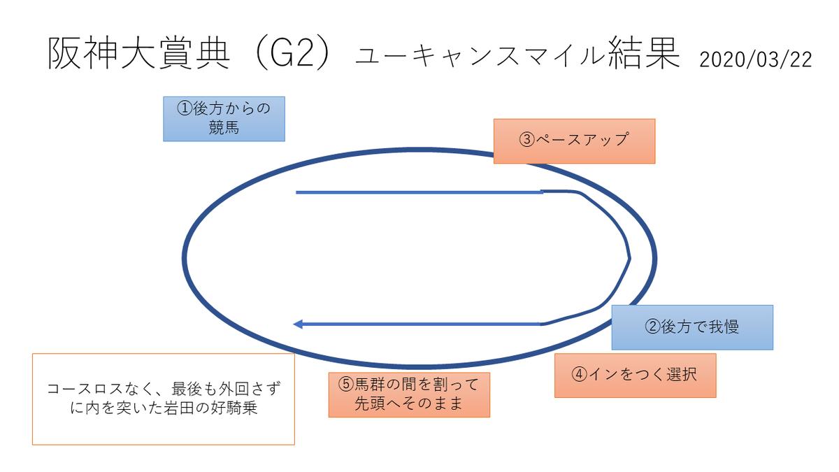f:id:nori180115:20200322160835p:plain