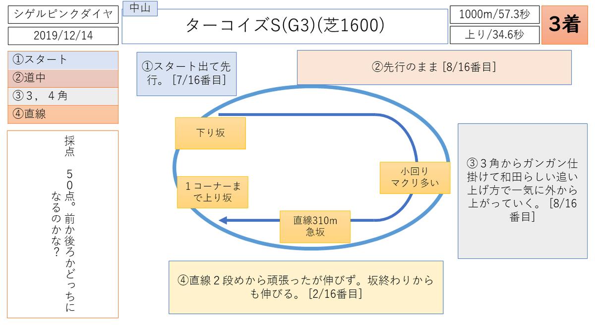 f:id:nori180115:20200409195640p:plain