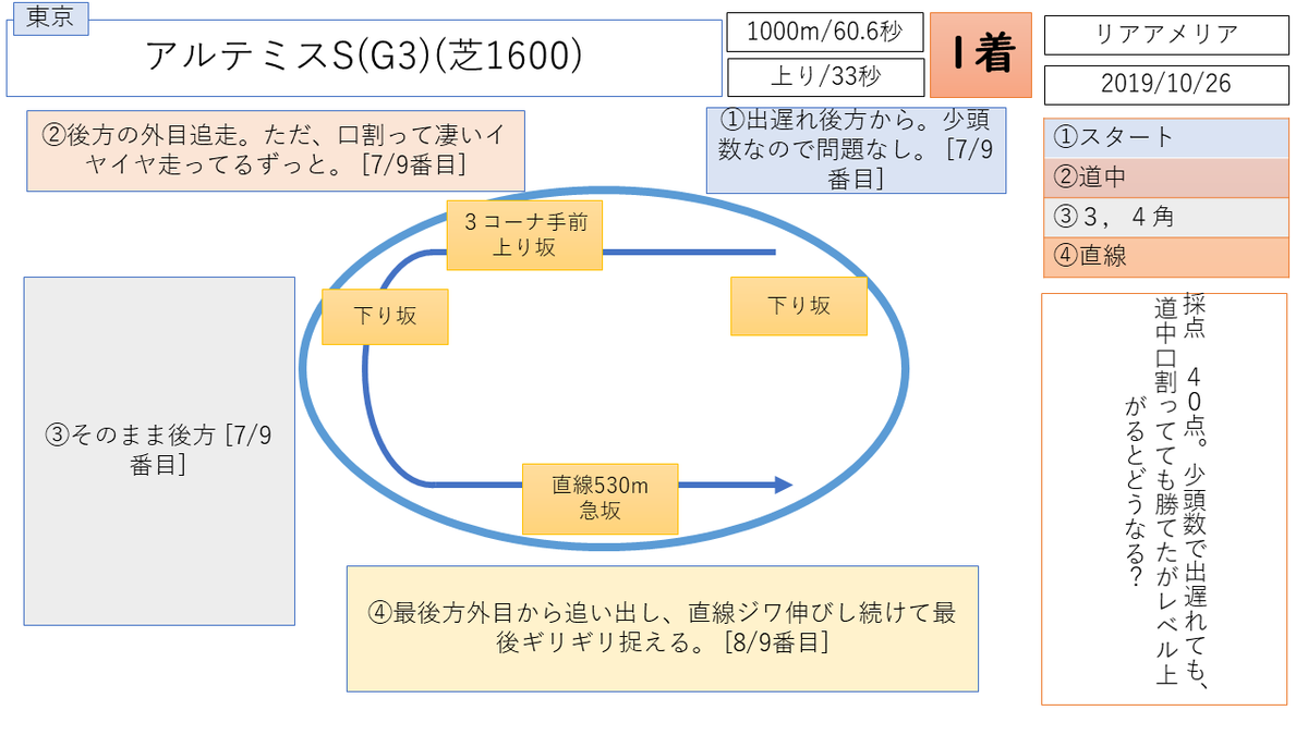 リアアメリア 阪神ジェベナイルF