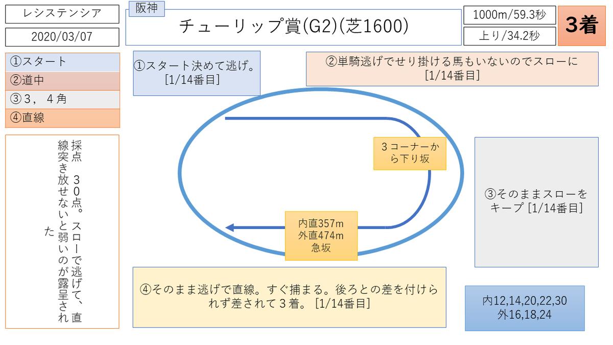 レシステンシア 阪神JF