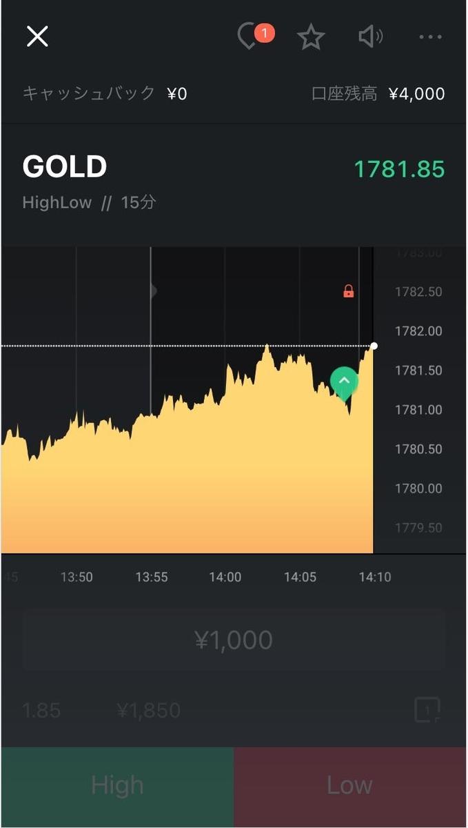 1回目の取引後チャート