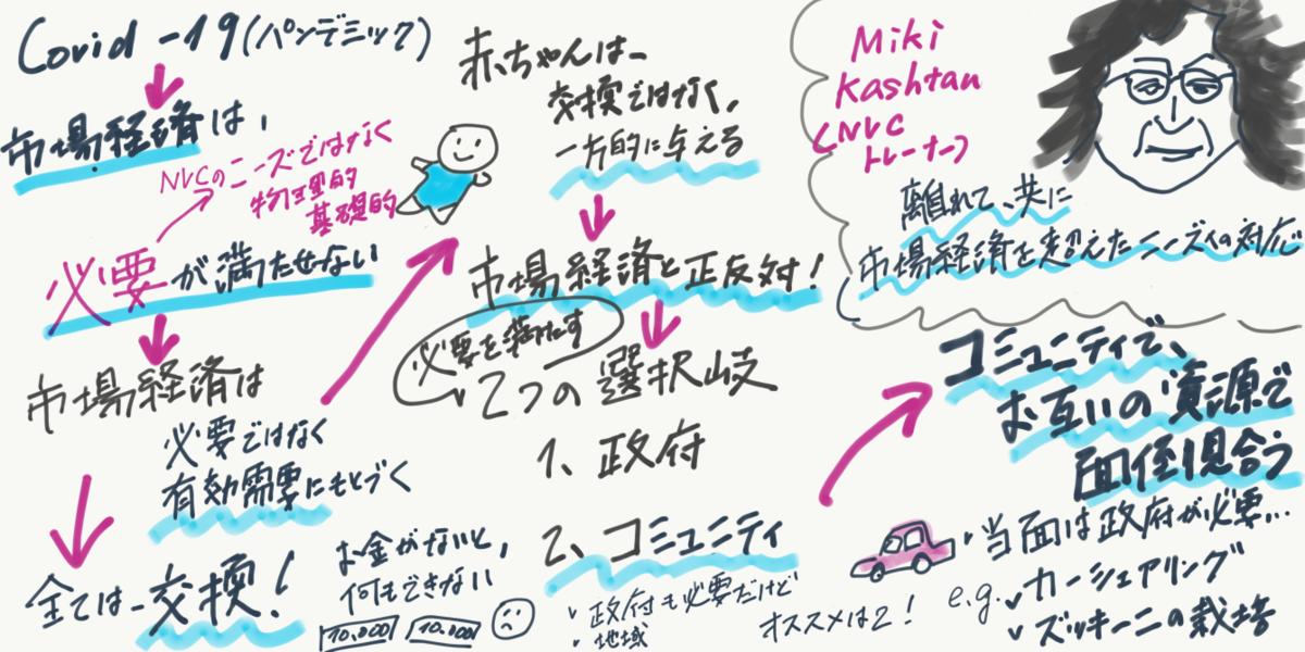 f:id:norihiko-saito-1219:20200726113928p:plain