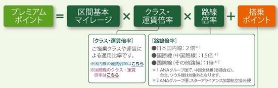PP計算法