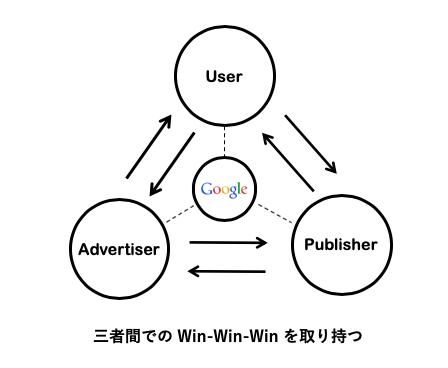 昔のGoogleの広告プラットフォームの考え方