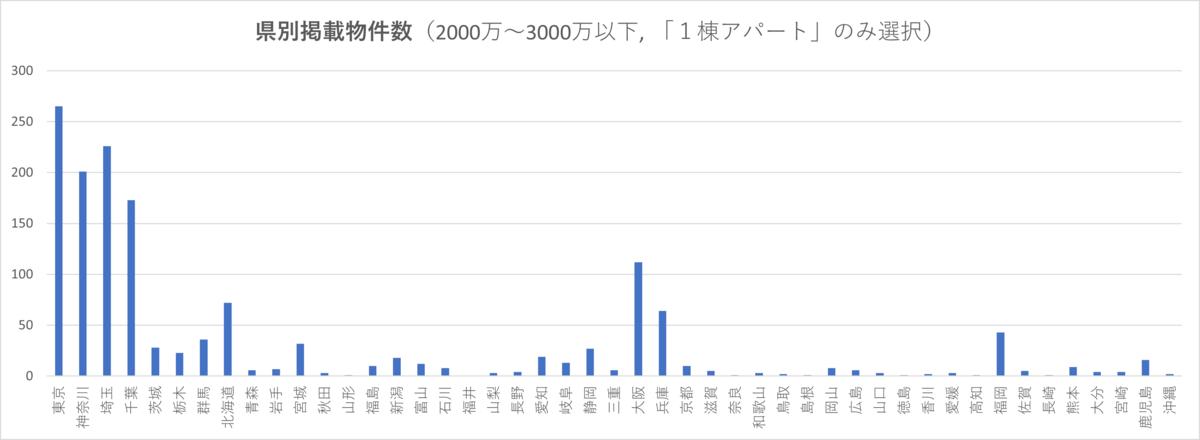 【県別・価格別】1棟アパートの楽街掲載物件数(0~2000万、2000~3000万)を調べてみた
