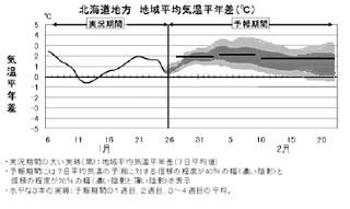1ヶ月予報グラフ