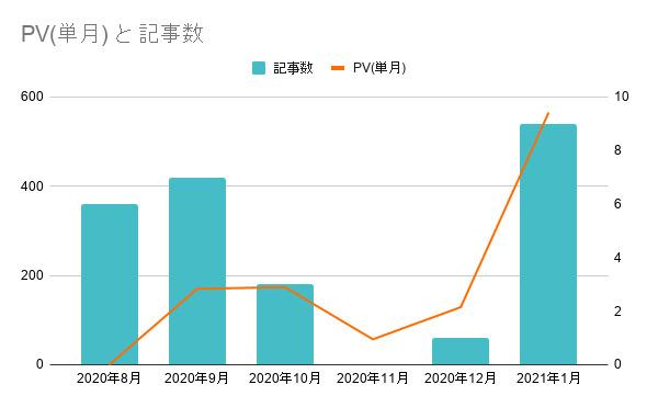 ブログ運営報告PV数と記事数