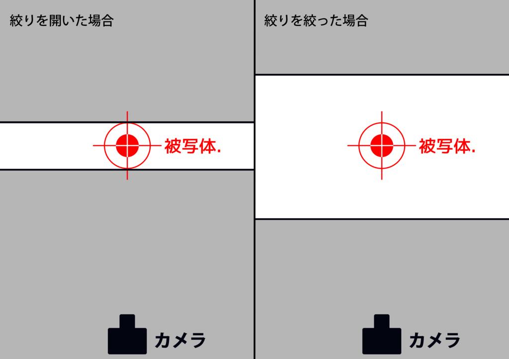 f:id:nosuketan:20161012140210j:plain
