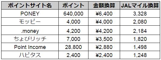 JALカード naviのお得なポイントサイトの一覧