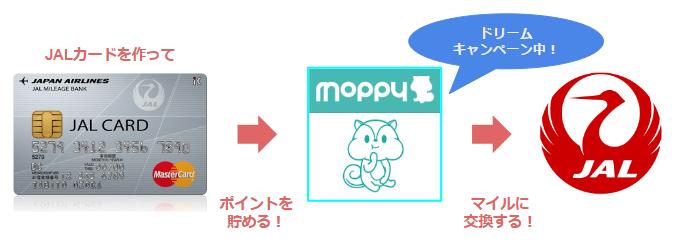 JALカードをお得に発行できる新規入会キャンペーン情報!