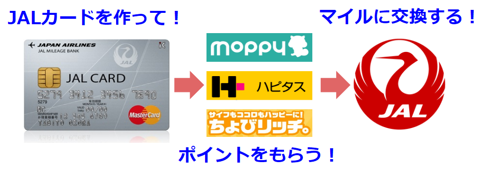 JALカードを一番お得に発行できる新規入会キャンペーンとその方法!!