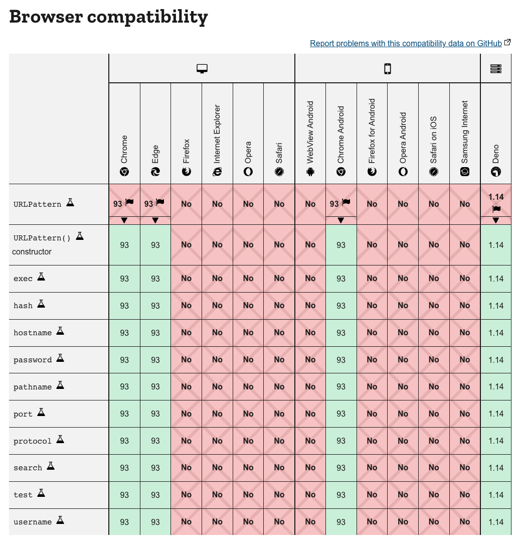 url_pattern_browser_compatibility