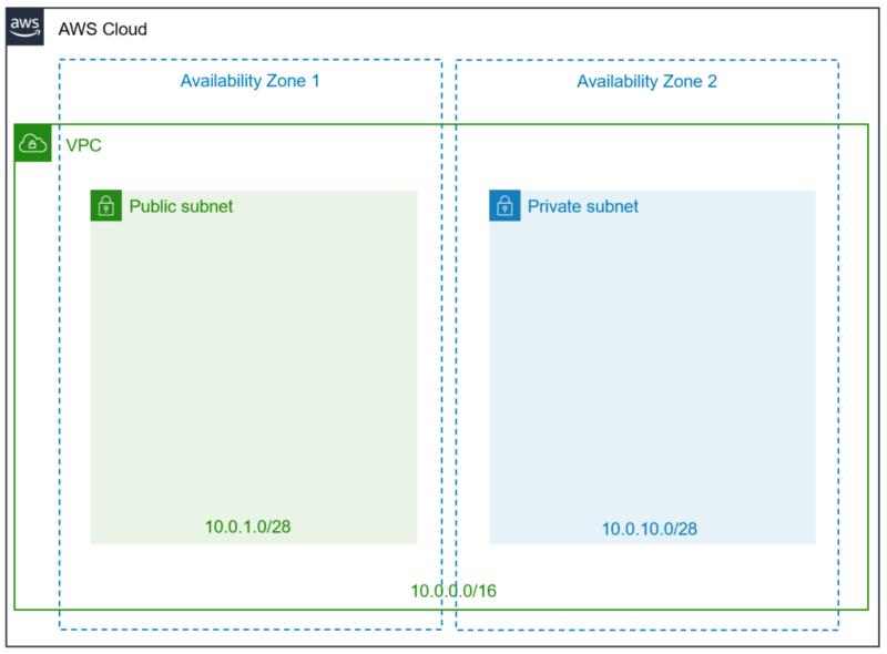 サブネット作成の構成図