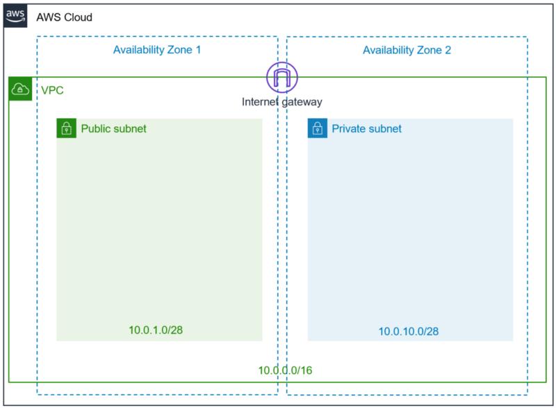 インターネットゲートウェイ作成の構成図