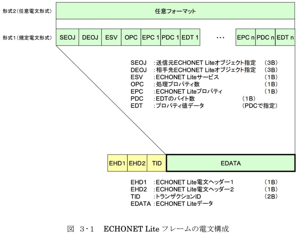 ECHONET Liteのフレーム構成