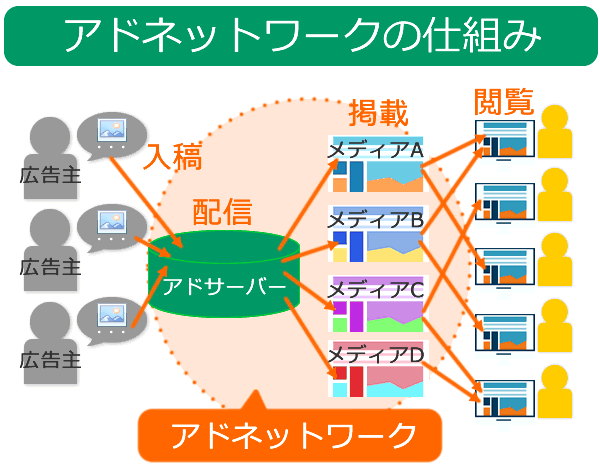 アドネットワーク