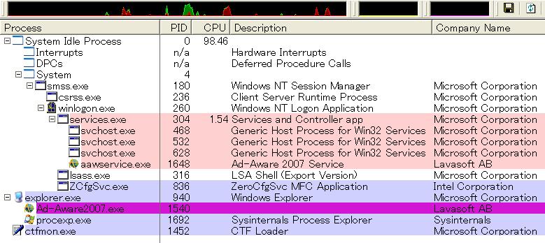 ノートPCのセーフモードでのプロセス