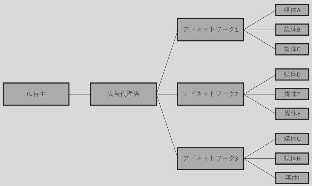 アドネットワーク図
