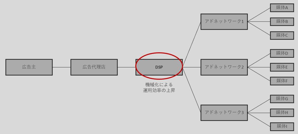 DSPイメージ図