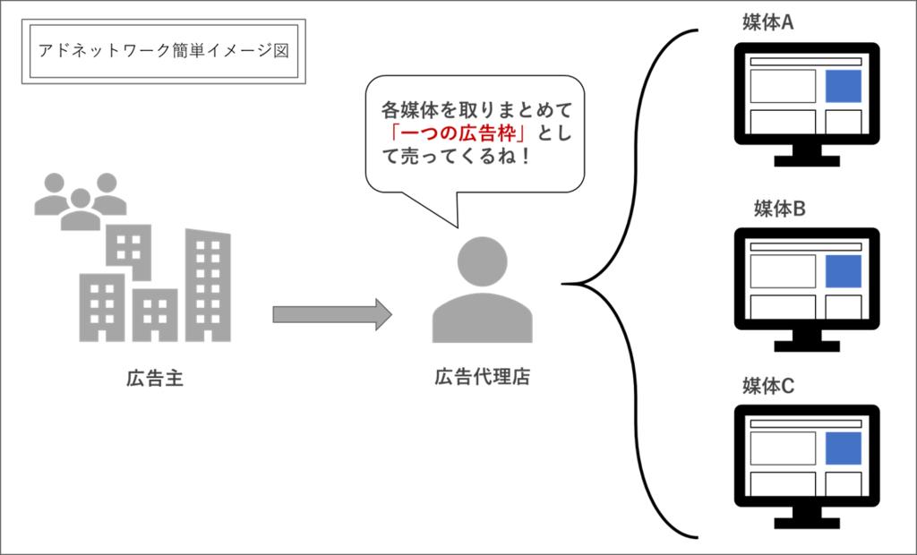 アドネットワーク イメージ図