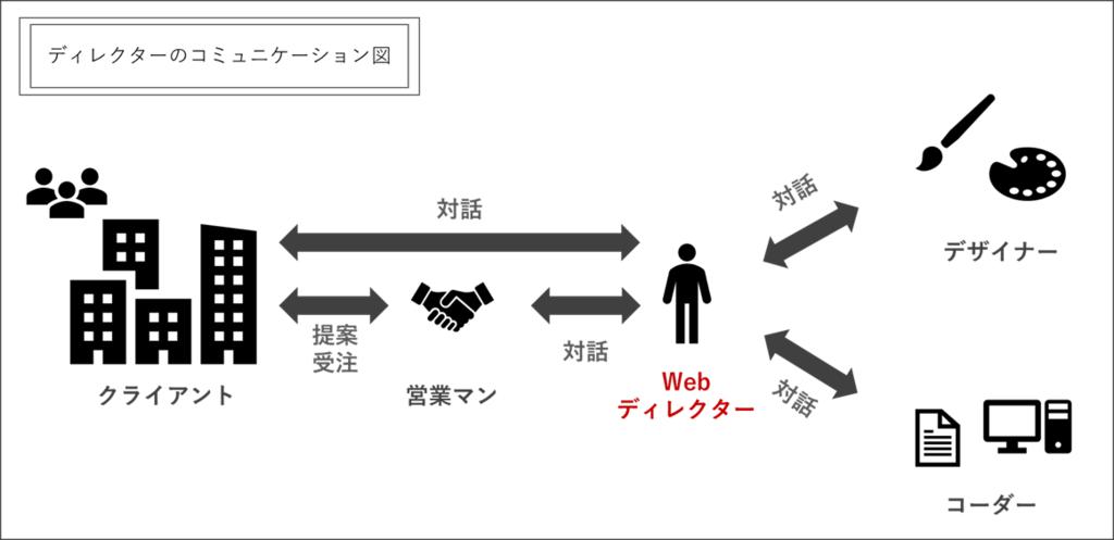ディレクターのコミュニケーション図