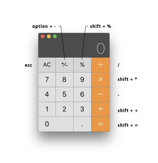 Mac キーボード ショートカットキー
