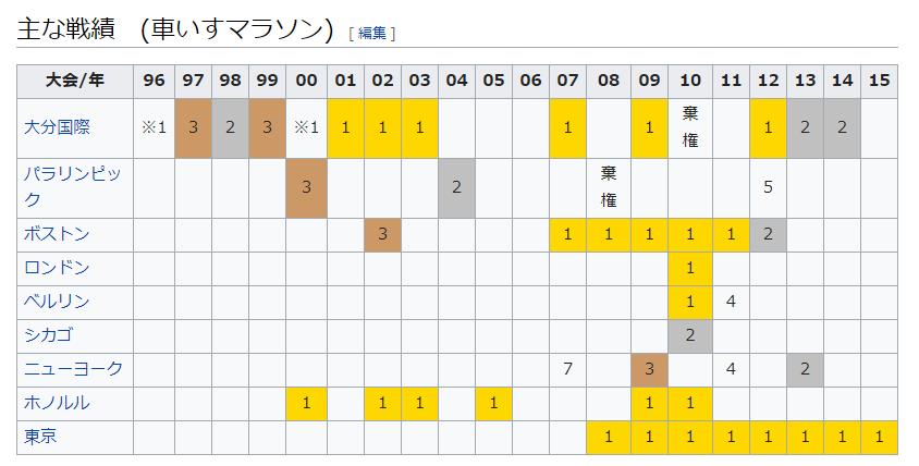 f:id:nozomyu:20171212102602p:plain