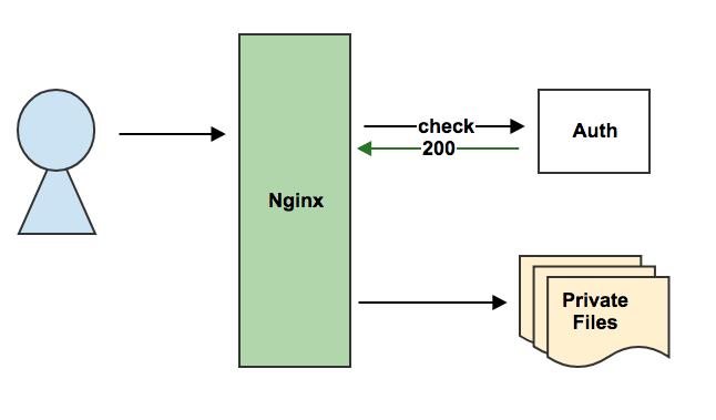 Nginx と自前の認証システムを組み合わせてセキュアなリソースを