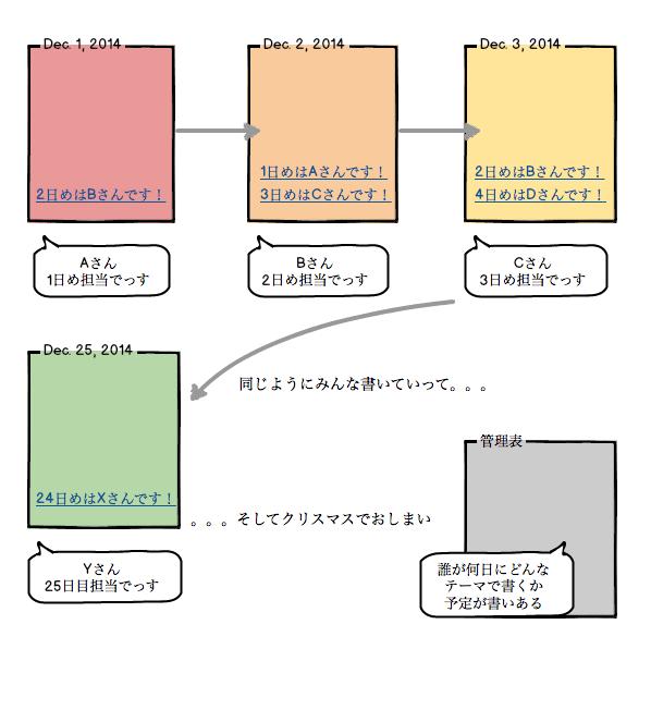 f:id:nsoto:20141117080756p:plain