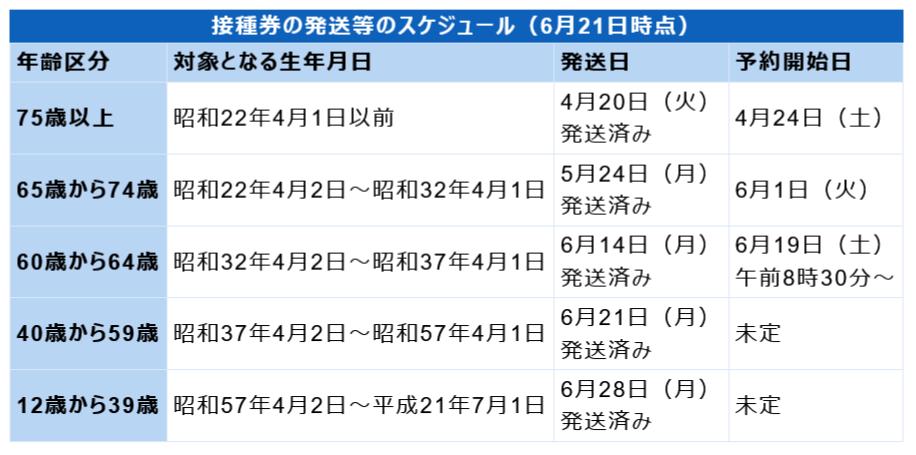 f:id:nsugi031224:20210629001508p:plain