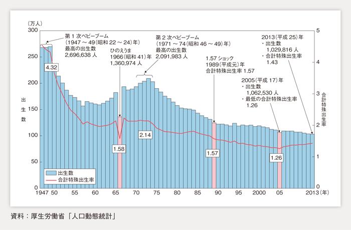 出生率と出生数のグラフ