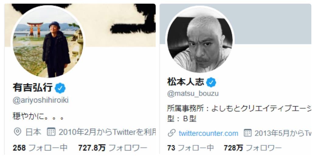 松ちゃんが有吉さんを抜いてTwitterフォロワー数国内No.1に!