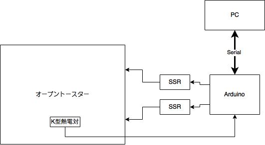 f:id:nullnuma:20170611204131p:plain
