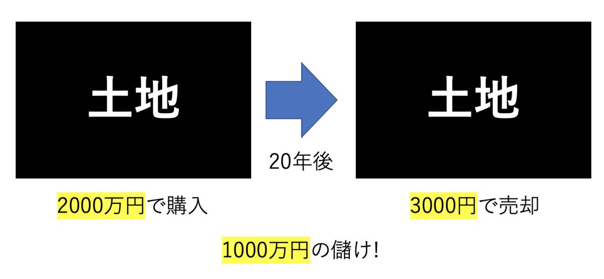 f:id:nummerorange:20201012001953p:plain
