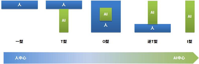人間とAIの共働きの段階図