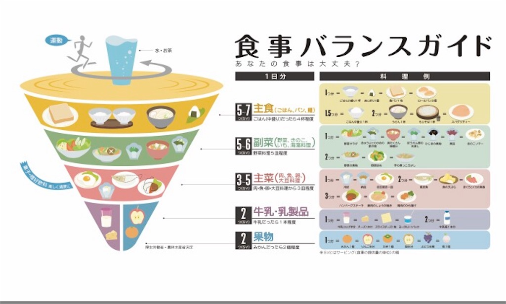 f:id:nutritionaler:20170805175328j:image