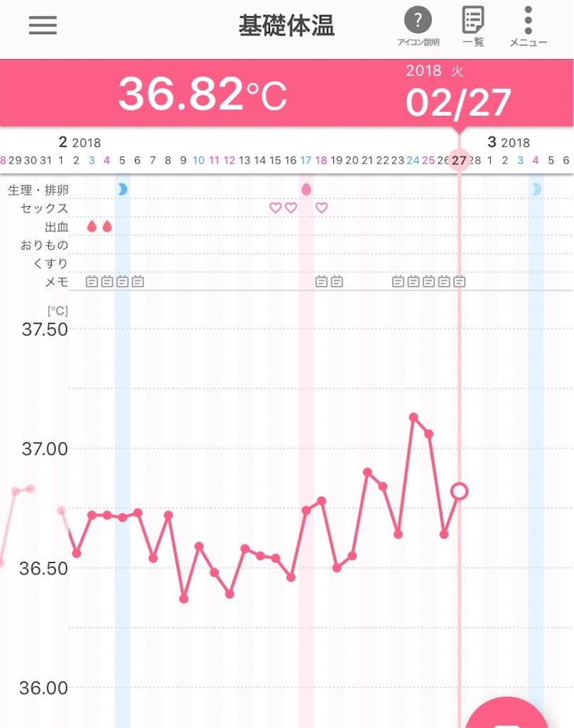 日 体温 期 目 上がる 高温 10