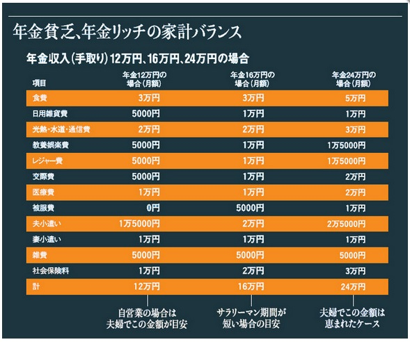 年金月12万・16万・20万円の夫婦の家計