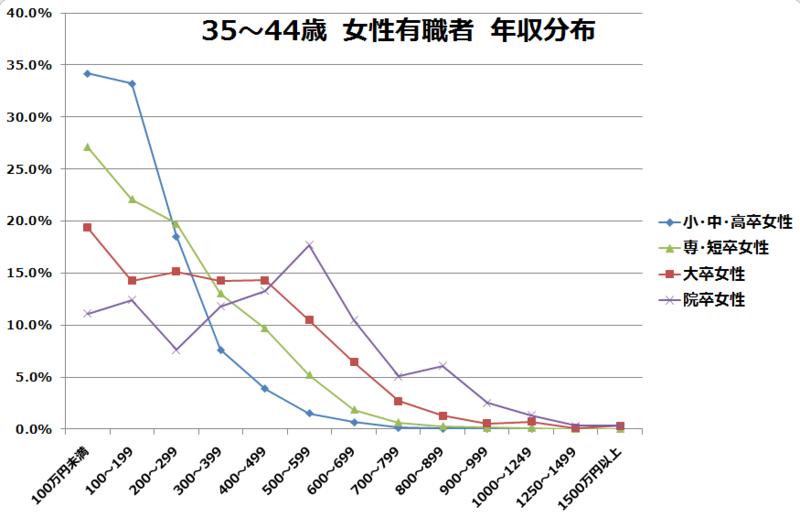 35~44歳女性有職者の学歴別年収分布