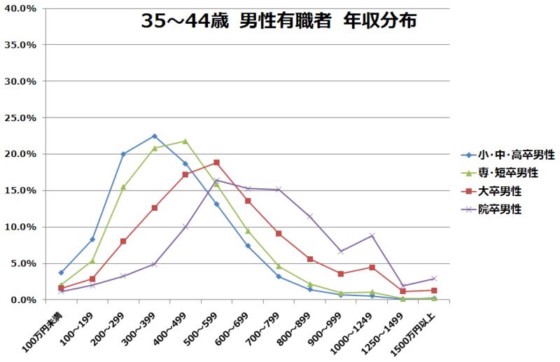 35~44歳男性有職者の学歴別年収分布