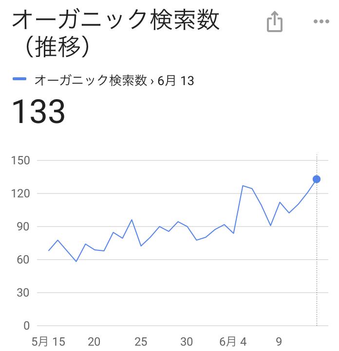 Google Analyticsのオーガニック検索