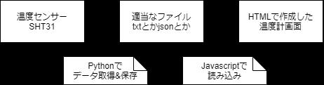 f:id:nyanpyou106:20210208110241p:plain