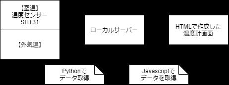 f:id:nyanpyou106:20210209145950p:plain