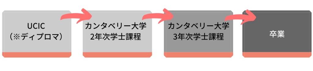 f:id:nz-ryugaku-jmltd:20190707084527j:image