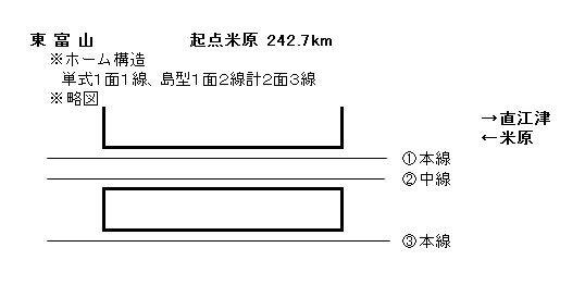 JR西日本北陸本線・東富山駅構内&配線略図